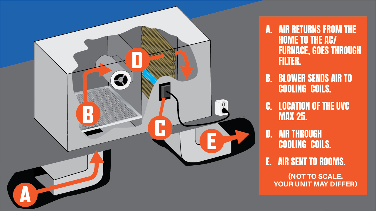 uvc max install illustration of a roof top air handler unit
